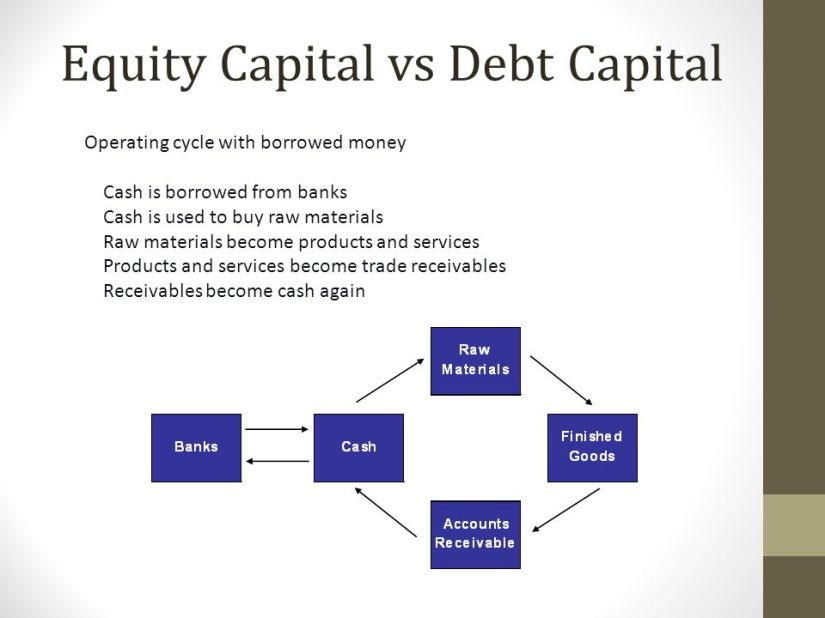 Equity+Capital+vs+Debt+Capital